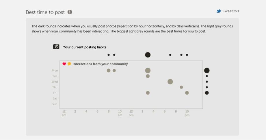 Analytics-Instagram-Horarios