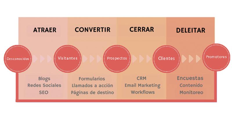 marketing-inbound&quot