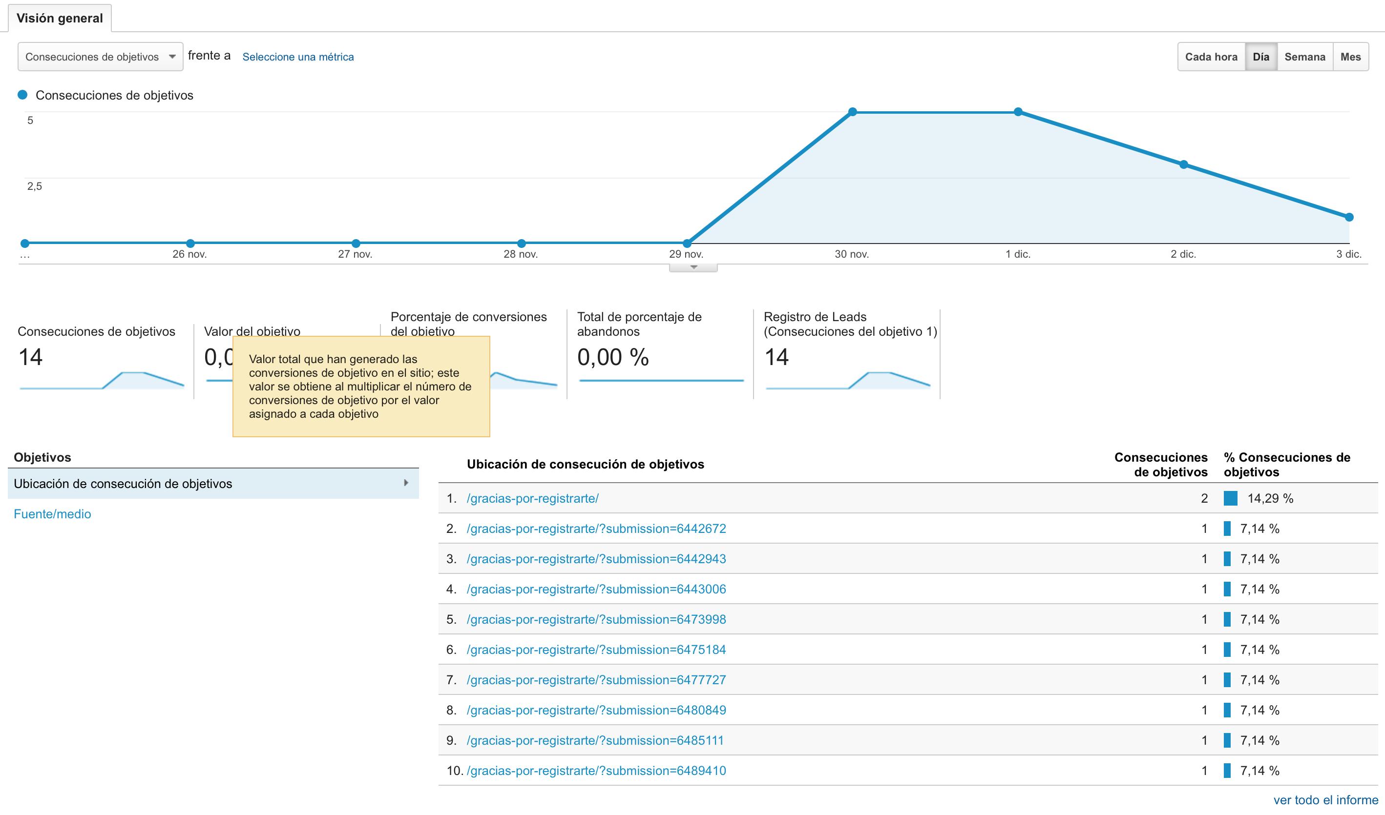 Evalúa tus objetivos con los Informes de Google Analytics