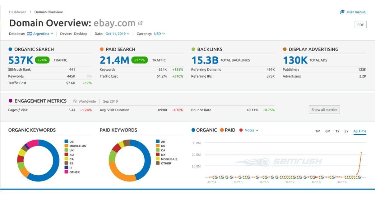 reporte de visión general de análisis de la competencia en semrush con gráficos y estadísticas actualizadas
