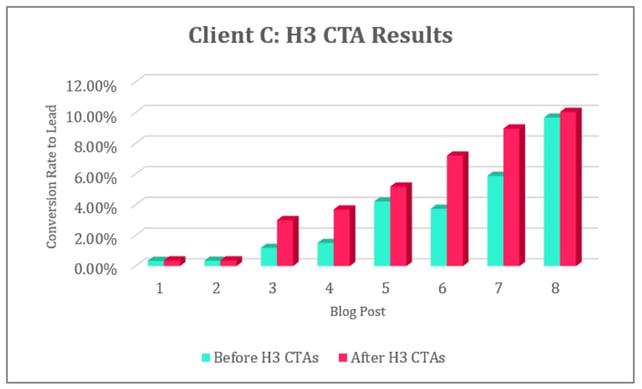 Resultado H3 CTA Cliente C.jpg