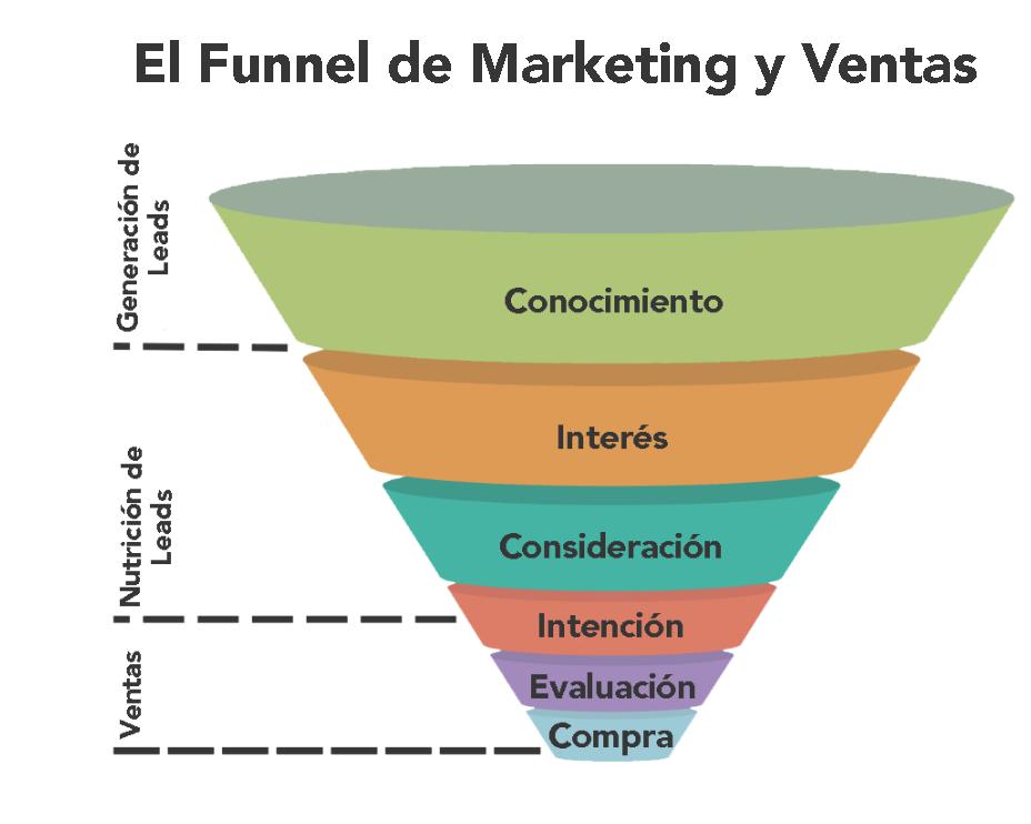El Funnel de Marketing y Ventas.png