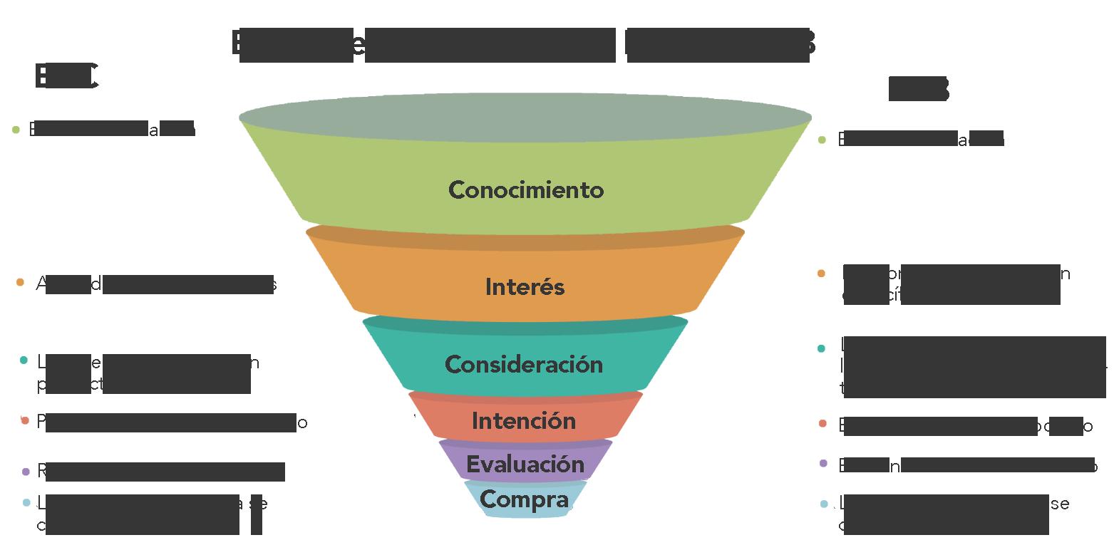 Funnel de Marketing y ventas B2B vs B2C.png