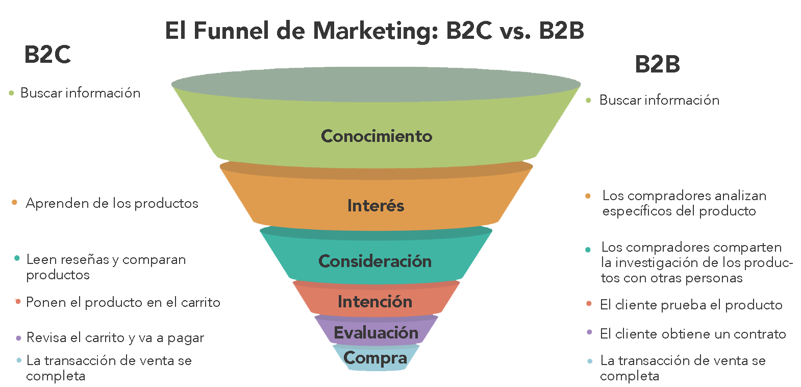 Funnel de Marketing y ventas B2B vs B2C.png