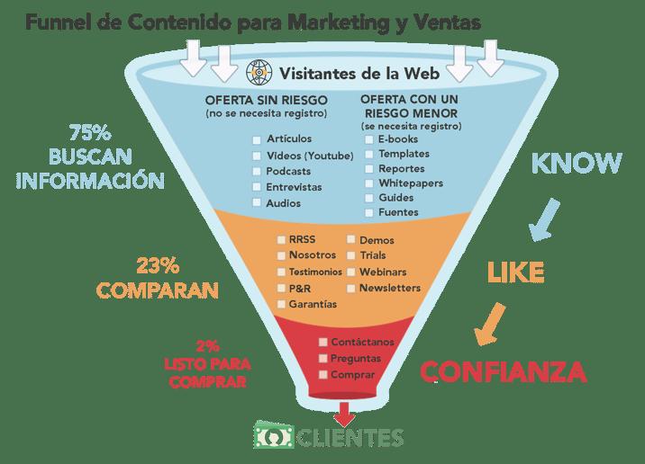 Infografía de Contenido para tu Funnel de Marketing y Ventas.png
