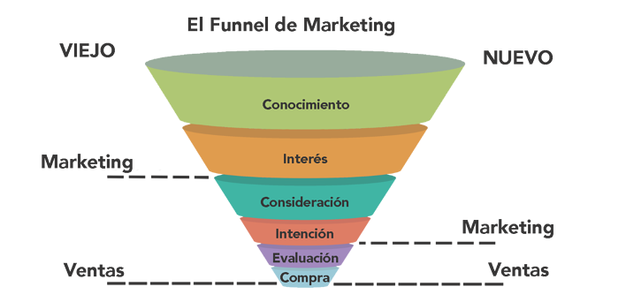 Marketing Funnel.png