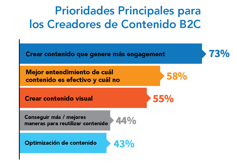 Prioridades Principales para los Creadores de Contenido B2C-1.png