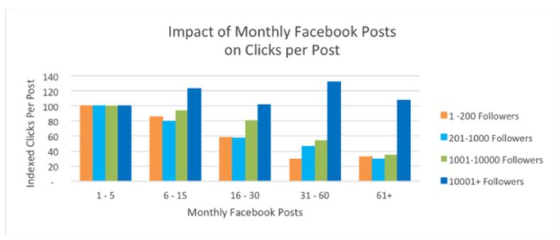Interacciones mensuales de publicaciones en Facebook