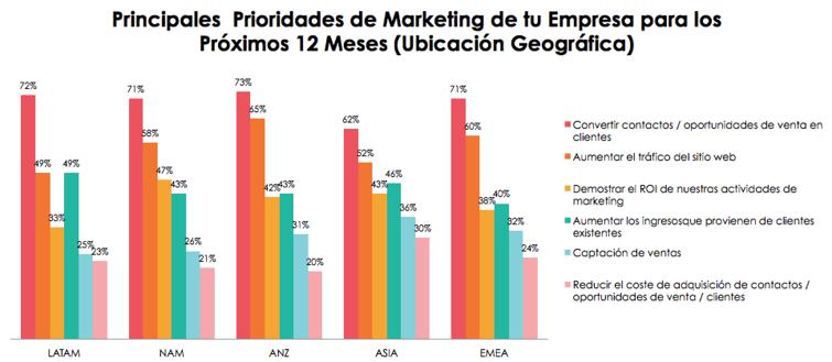 Principales prioridades de marketing de tu empresa