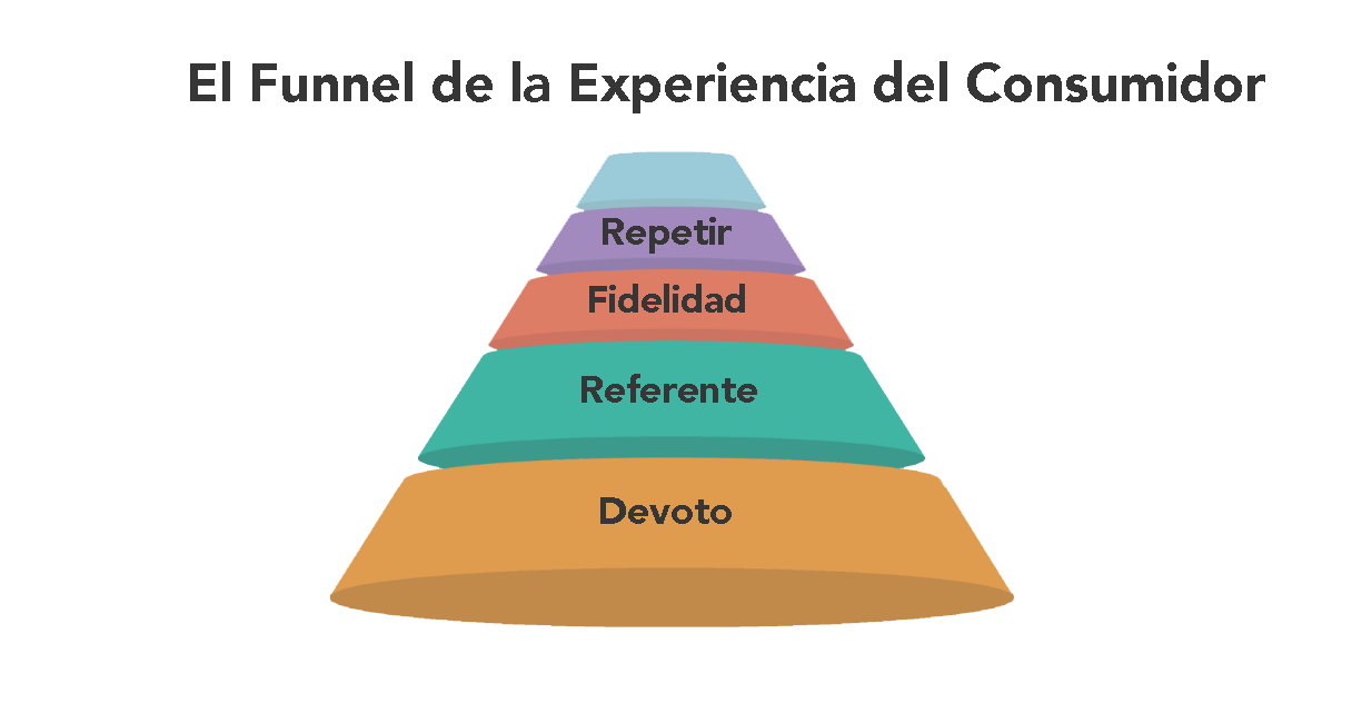 El funnel de la experiencia del consumidor