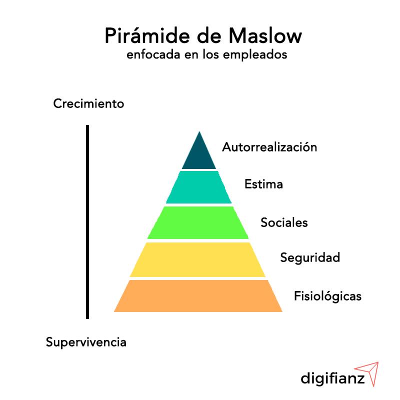 piramide de maslow para empleados
