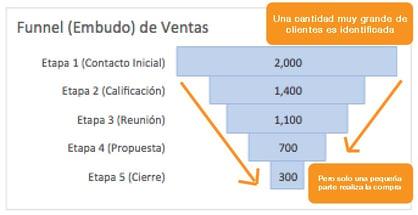 Excel Funnel