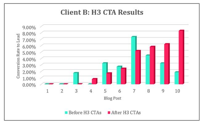 Resultados H3 CTA Cliente B.jpg
