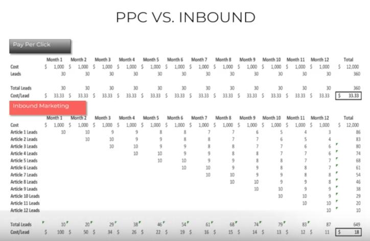 ppc-vs-inbound-digifianz-founderslist.png
